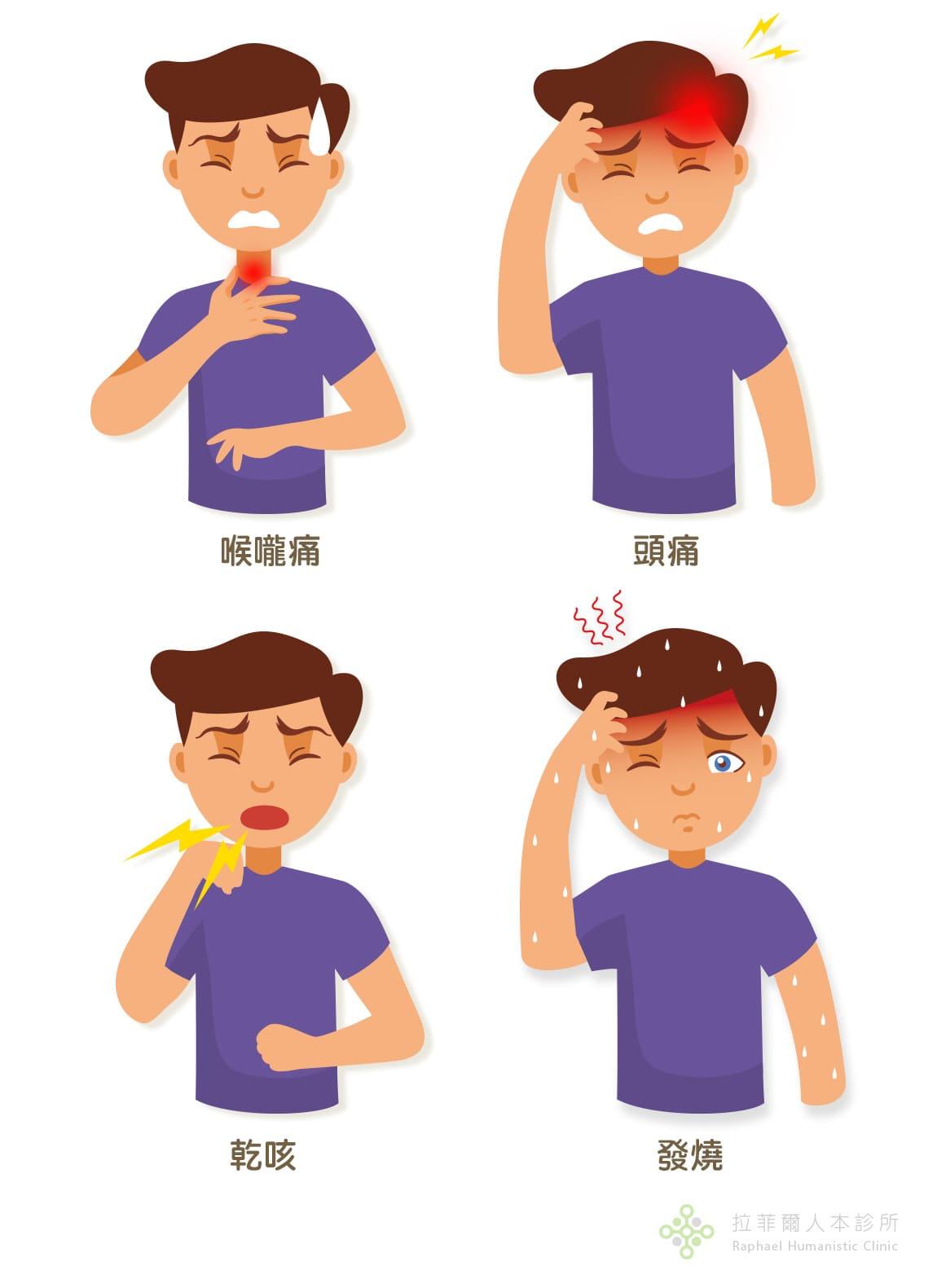 咽喉炎類型