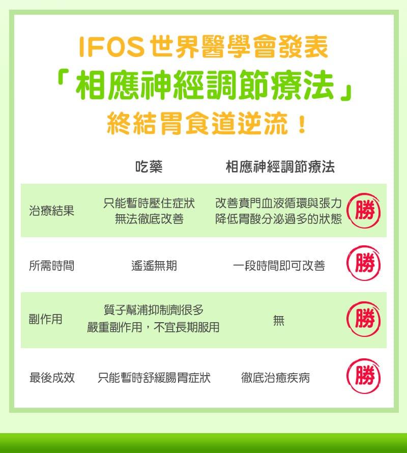 IFOS世界級學術殿堂論文發表,有效改善胃食道逆流!