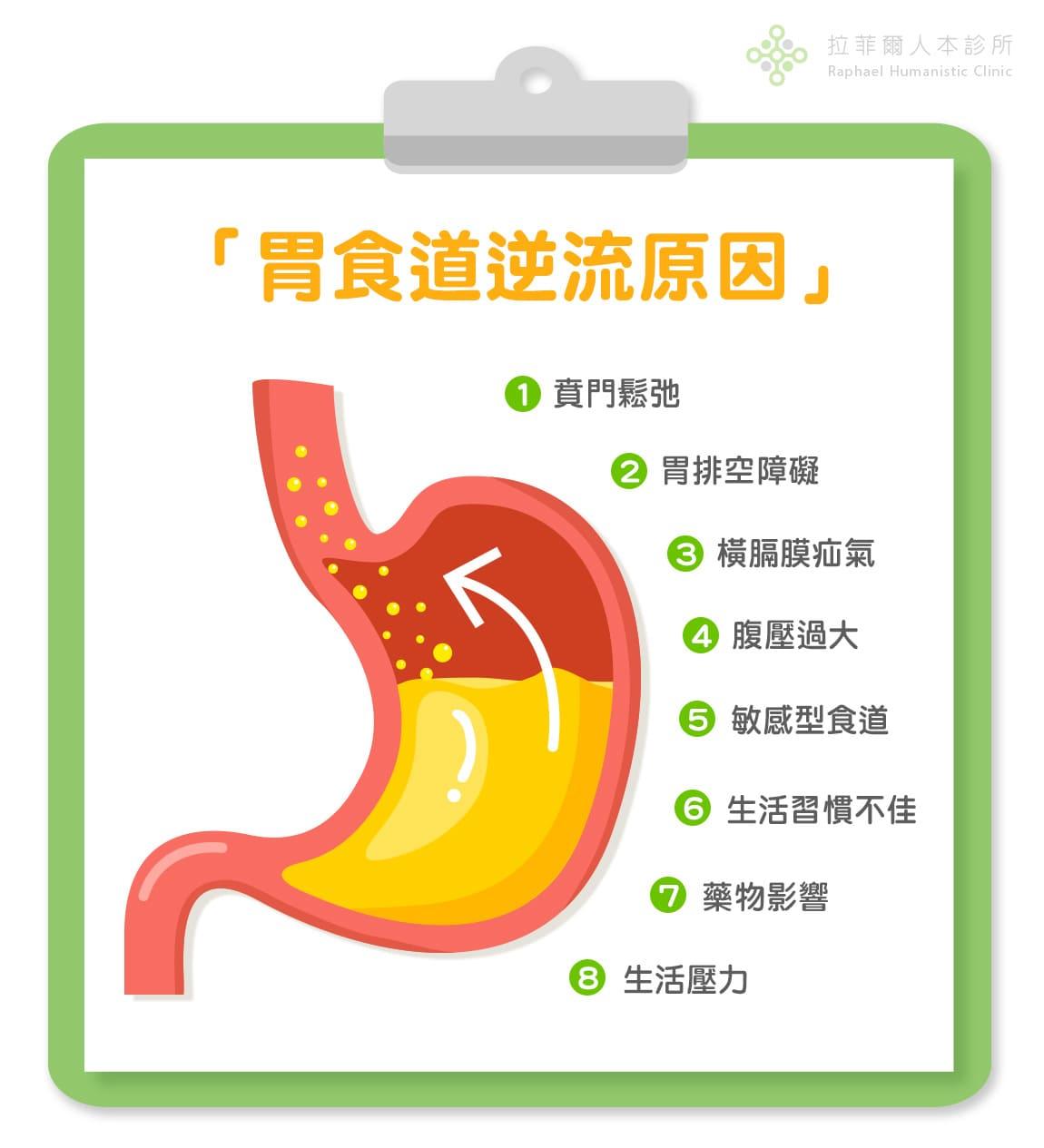 胃食道逆流原因