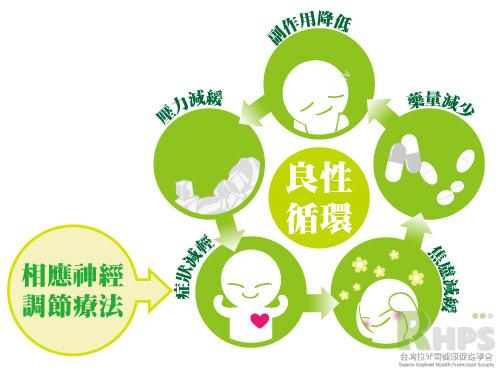 配合相應神經調節療法打造良性循環